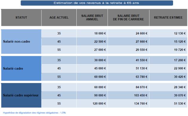 un bilan retraite et une estimation à 65ans