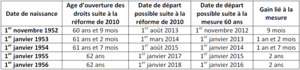 mesure retraite hollande 2012