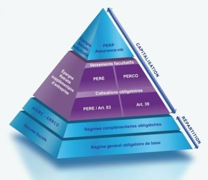 pyramides des retraites