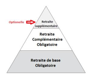 Informations retraite : les différents niveaux de retraite